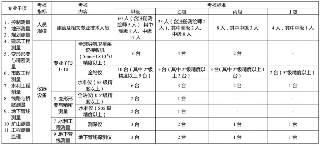测绘资质分级标准